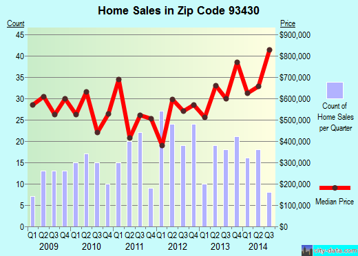 Zip code 93430 (CAYUCOS, California) real estate house value trends