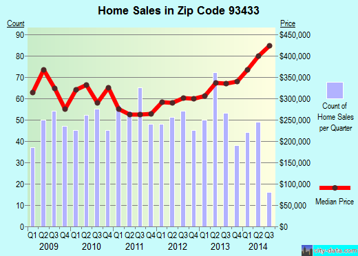 Zip code 93433 (Grover Beach, California) real estate house value trends