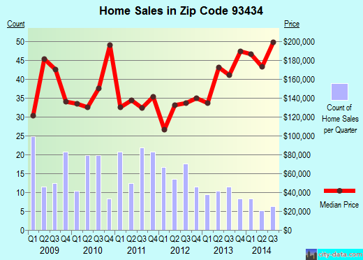 Zip code 93434 (Guadalupe, California) real estate house value trends