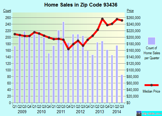 Zip code 93436 (Lompoc, CA) real estate house value trends