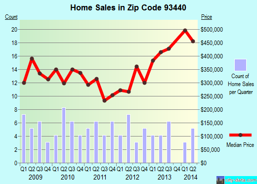 Zip code 93440 (Los Alamos, CA) real estate house value trends