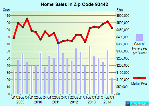 Zip code 93442 (MORRO BAY, California) real estate house value trends