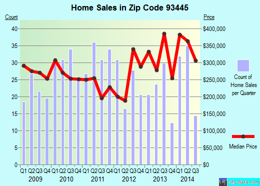 Zip code 93445 (Oceano, California) real estate house value trends