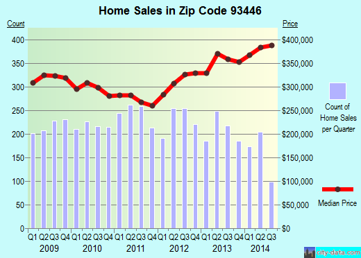 Zip code 93446 (El Paso de Robles (Paso Robles), California) real estate house value trends