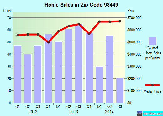 Zip code 93449 (Pismo Beach, California) real estate house value trends