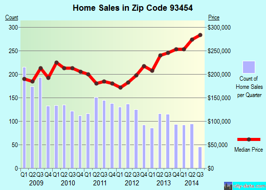 Zip code 93454 (Santa Maria, CA) real estate house value trends