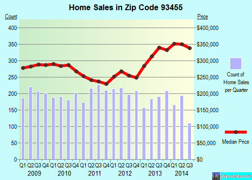 Zip code 93455 (Santa Maria, CA) real estate house value trends