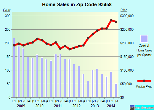 Zip code 93458 (Santa Maria, CA) real estate house value trends
