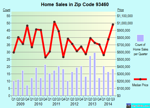 Zip code 93460 (Santa Ynez, California) real estate house value trends