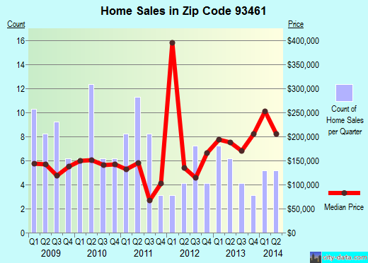 Zip code 93461 (Shandon, California) real estate house value trends