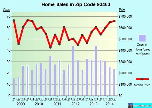 Zip code 93463 (Solvang, CA) real estate house value trends