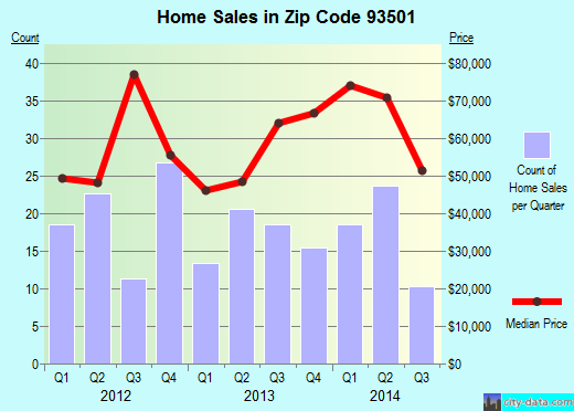 Zip code 93501 (Mojave, CA) real estate house value trends