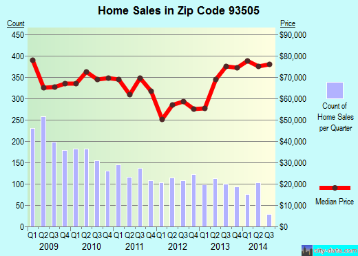 Zip code 93505 (CALIFORNIA CITY, California) real estate house value trends