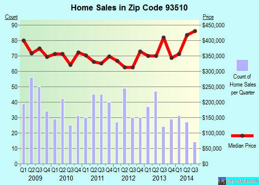 Zip code 93510 (Acton, CA) real estate house value trends