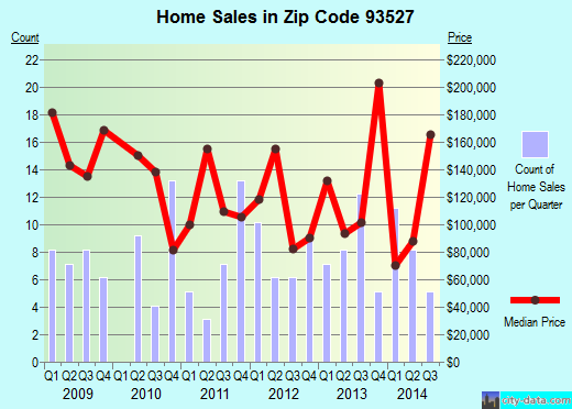 Zip code 93527 (Inyokern, CA) real estate house value trends