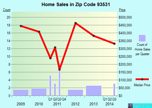 Zip code 93531 (Keene, CA) real estate house value trends