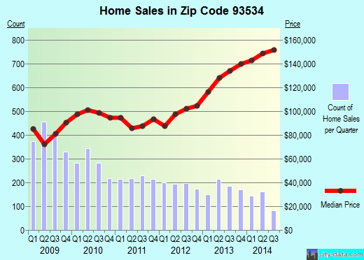 Zip code 93534 (Lancaster, CA) real estate house value trends