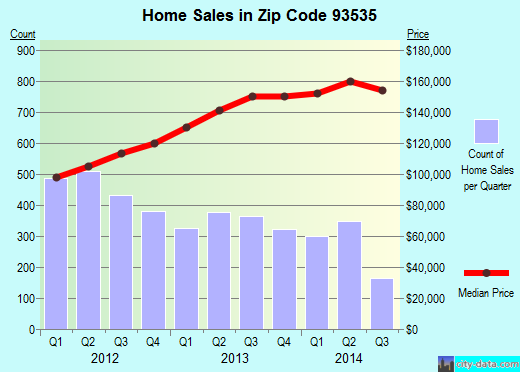 Zip code 93535 (Lancaster, CA) real estate house value trends