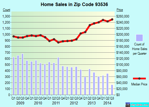 Zip code 93536 (Lancaster, CA) real estate house value trends