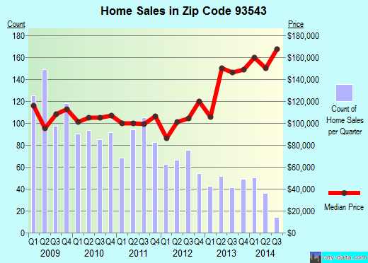 Zip code 93543 (Littlerock, CA) real estate house value trends