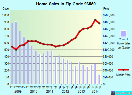 Zip code 93550 (Palmdale, CA) real estate house value trends