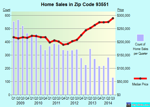 Zip code 93551 (Palmdale, CA) real estate house value trends