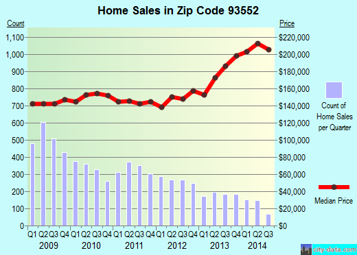 Zip code 93552 (Palmdale, CA) real estate house value trends