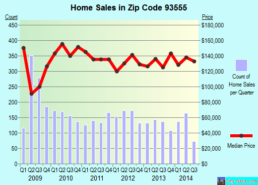 Zip code 93555 (Ridgecrest, CA) real estate house value trends