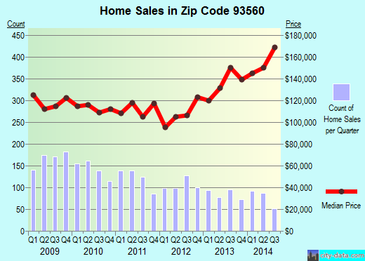 Zip code 93560 (Rosamond, CA) real estate house value trends