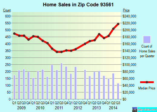 Zip code 93561 (Tehachapi, CA) real estate house value trends