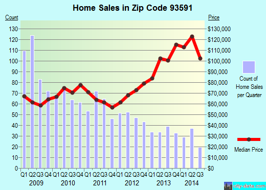 Zip code 93591 (Palmdale, California) real estate house value trends
