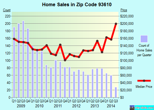 Zip code 93610 (Chowchilla, California) real estate house value trends