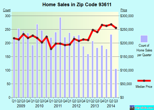 Zip code 93611 (Clovis, CA) real estate house value trends