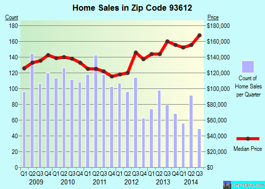 Zip code 93612 (Clovis, CA) real estate house value trends