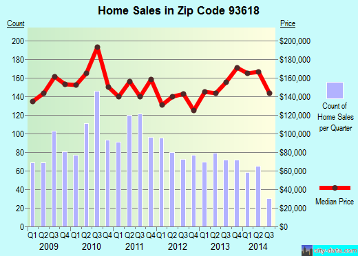 Zip code 93618 (Dinuba, California) real estate house value trends