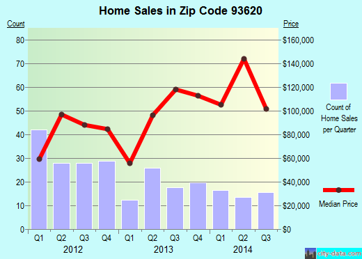 Zip code 93620 (Dos Palos, California) real estate house value trends