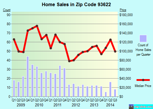 Zip code 93622 (FIREBAUGH, California) real estate house value trends