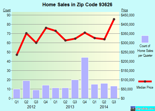 Zip code 93626 (Friant, CA) real estate house value trends