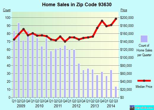 Zip code 93630 (KERMAN, California) real estate house value trends