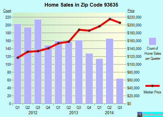 Zip code 93635 (Los Banos, California) real estate house value trends
