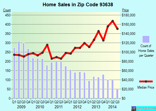 Zip code 93638 (Madera Acres, California) real estate house value trends