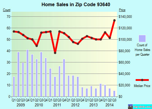 Zip code 93640 (Mendota, California) real estate house value trends