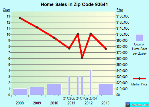 Zip code 93641 (Squaw Valley, California) real estate house value trends