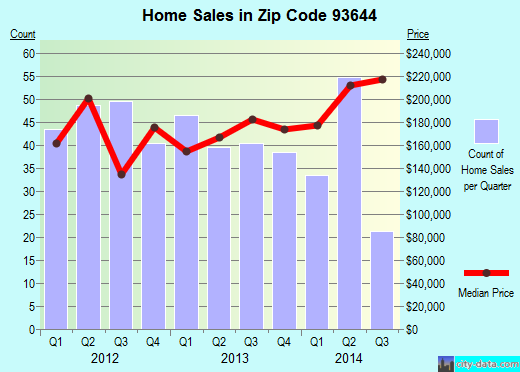 Zip code 93644 (Oakhurst, California) real estate house value trends
