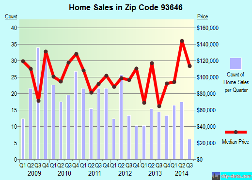 Zip code 93646 (Orange Cove, CA) real estate house value trends