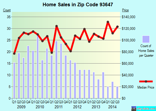 Zip code 93647 (East Orosi, California) real estate house value trends