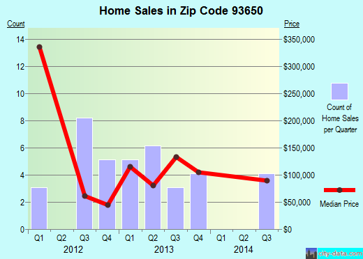 Zip code 93650 (Fresno, California) real estate house value trends