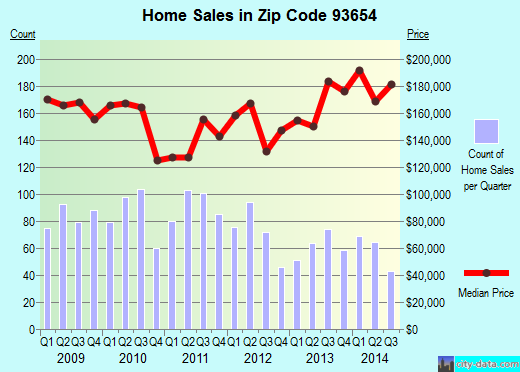 Zip code 93654 (Reedley, California) real estate house value trends