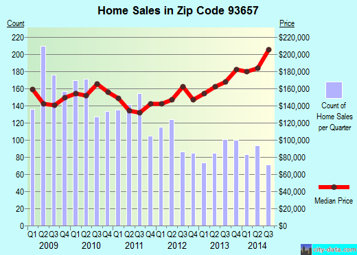 Zip code 93657 (Sanger, California) real estate house value trends