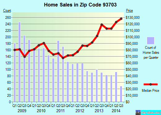 Zip code 93703 (Fresno, California) real estate house value trends